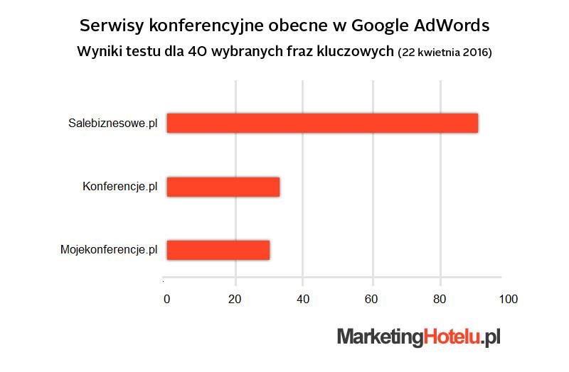 Serwisy konferencyjne w AdWords