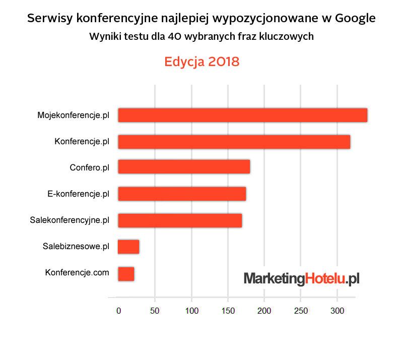 Serwisy Konferencyjne w Google 2018