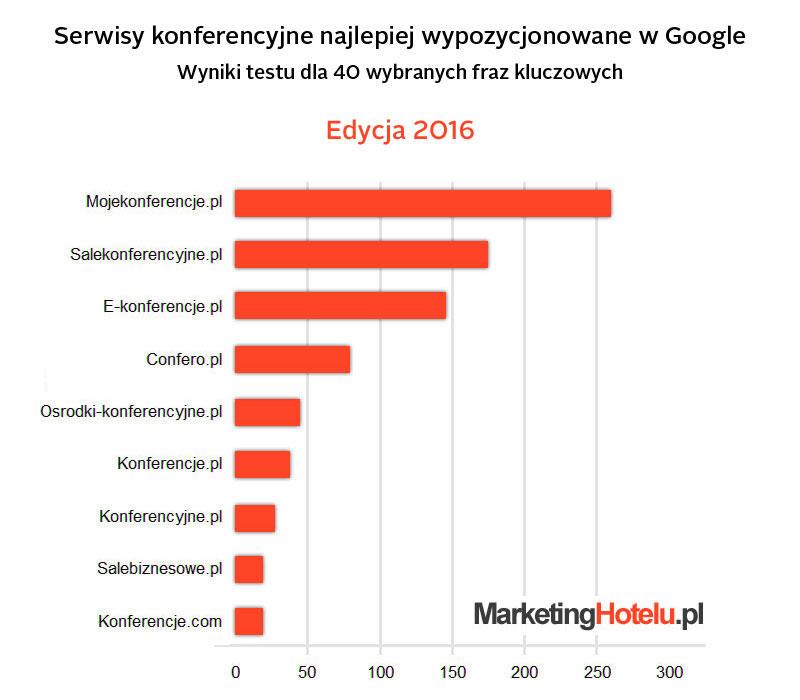 Serwisy Konferencyjne w Google